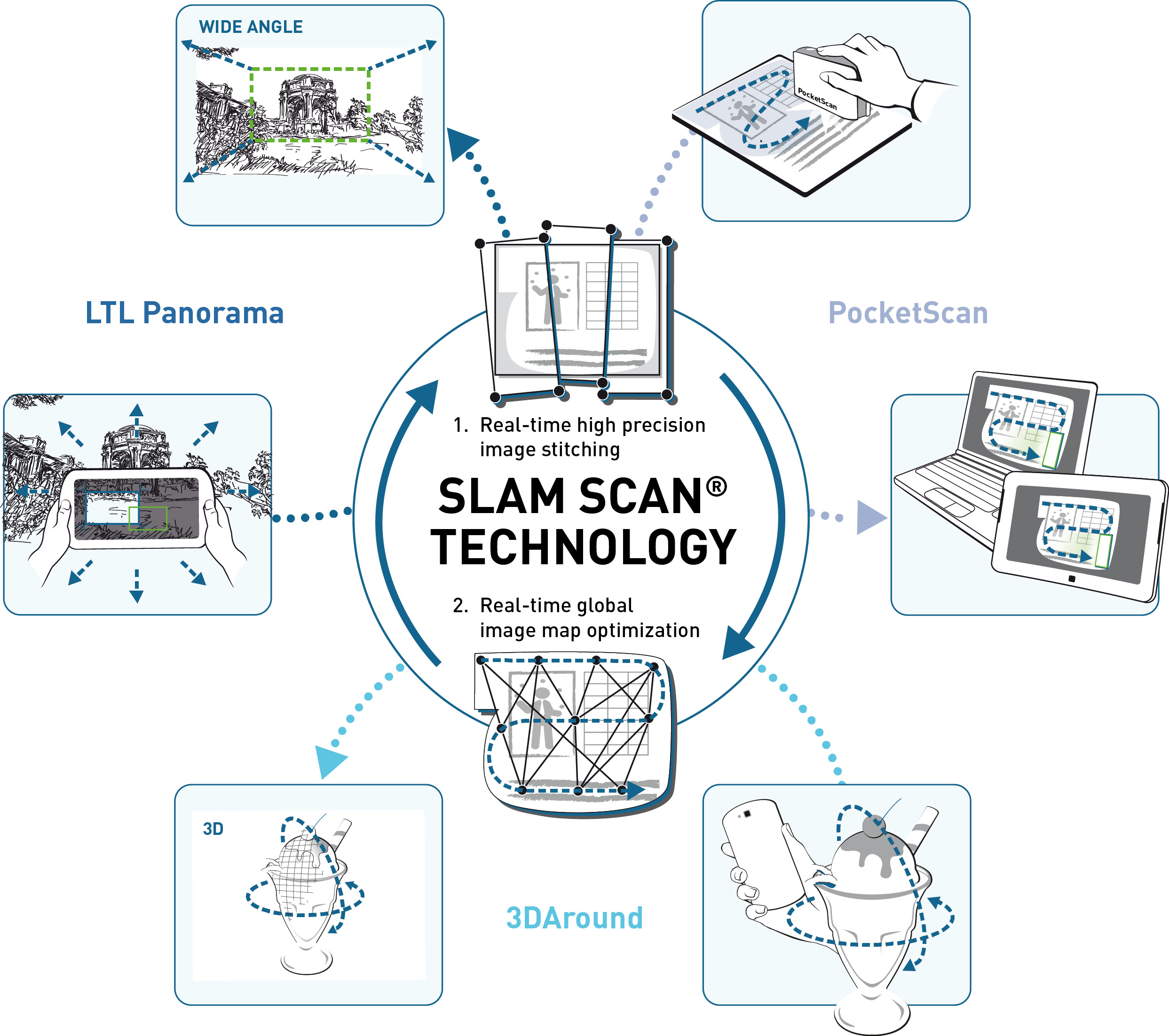 Our patented Dacuda SLAM Scan® Engine makes real time 2D and 3D scanning possible. Dacuda AG Switzerland - Scanning redefined.